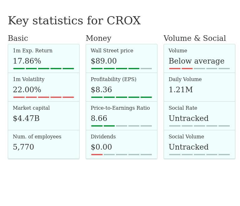 5885f96f8 CROX — Crocs