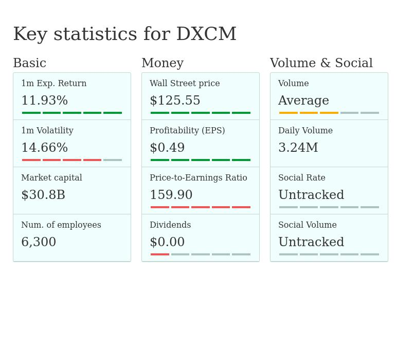 DXCM — DexCom, Inc - stock quotes, prices, earnings and dividends