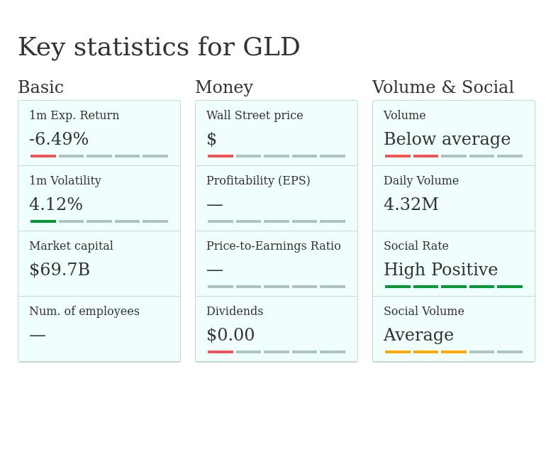 Gld Quote: Stock Quotes, Prices, Earnings