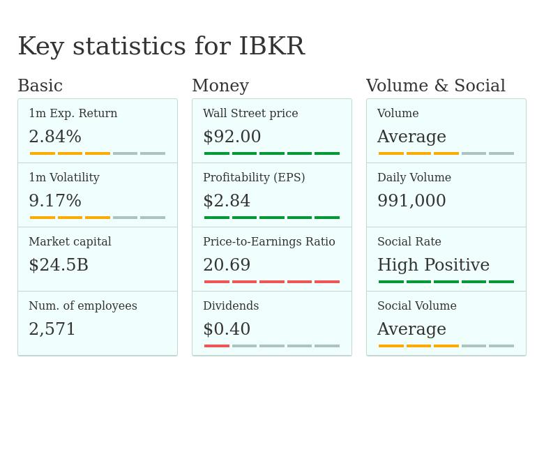 IBKR — Interactive Brokers Group, Inc - stock quotes, prices