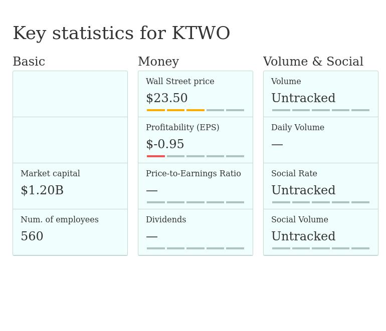 KTWO — K2M Group Holdings, Inc - stock quotes, prices, earnings and