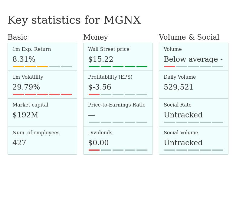MGNX — MacroGenics, Inc - stock quotes, prices, earnings and