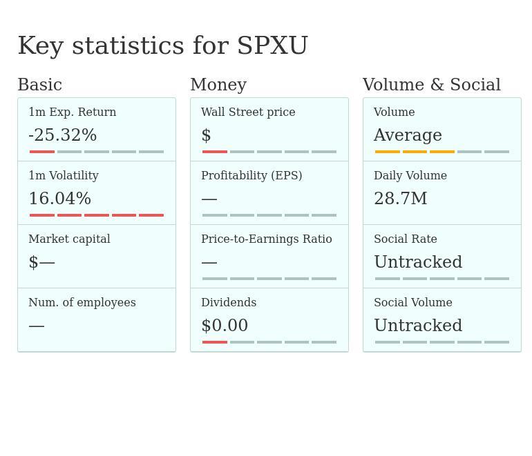 SPXU — ProShares UltraPro Short S&P500 - stock quotes