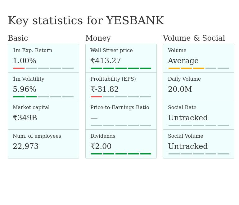 YESBANK — Yes Bank Limited - stock quotes, prices, earnings